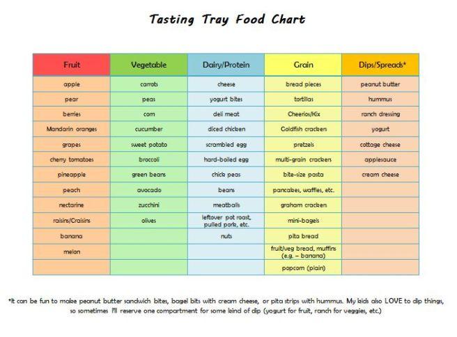 Tasting Tray Chart